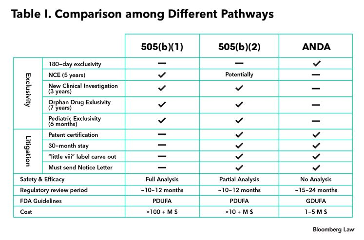 The 505(b)(2) Drug Approval Pathway: A Potential Solution