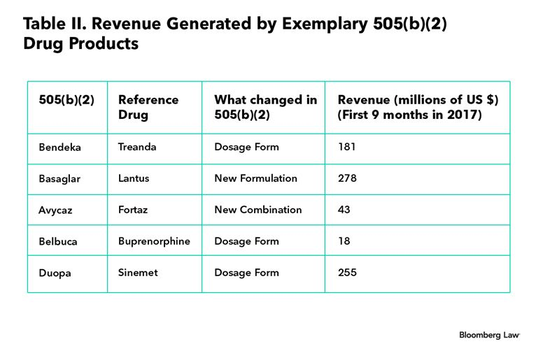 The 505 B 2 Drug Approval Pathway A Potential Solution For The