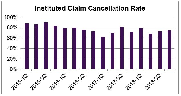 Instituted Claim Cancellation Rate