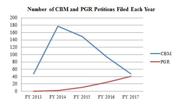 number of CBM and PGR Petitions Filed Each Year
