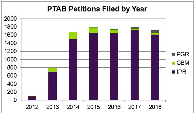 PTAB Petitions Filed by Year