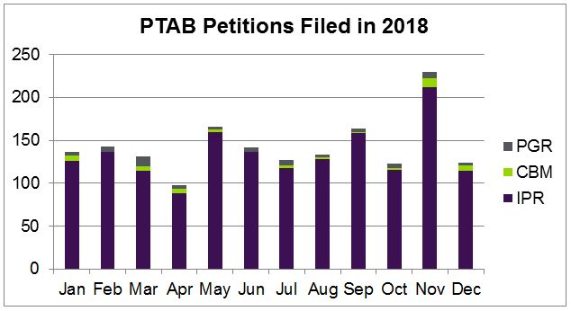 PTAB Petitions Filed in 2018